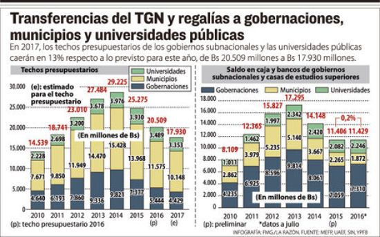 Transferencia TGN y regalías a entidades subnacionales y universidades públicas