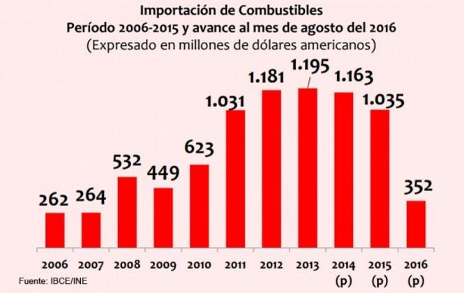 Importación de combustible suma $us 352 millones y Argentina es el principal proveedor