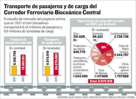 Transporte de pasajeros y de carga del Corredor Ferroviario Bioceánico Central. Infografía La Razón