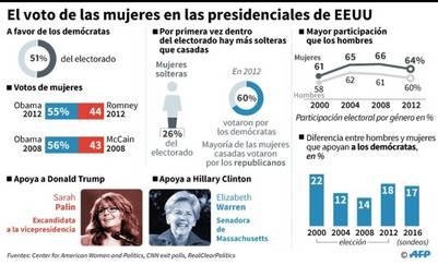 Info: El voto de las mujeres. AFP