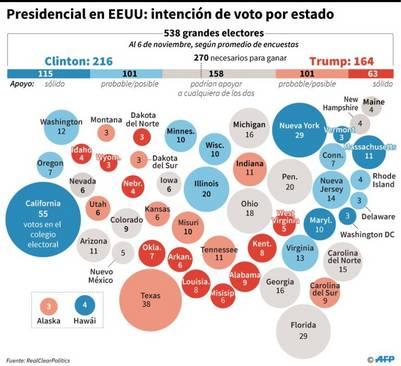 Info: Intención de voto estado por estado. AFP