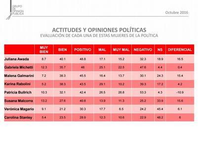 Medición de imagen sobre las mujeres en política. Awada, la mejor. Bullrich, la peor. No incluyen aquí a Cristina.