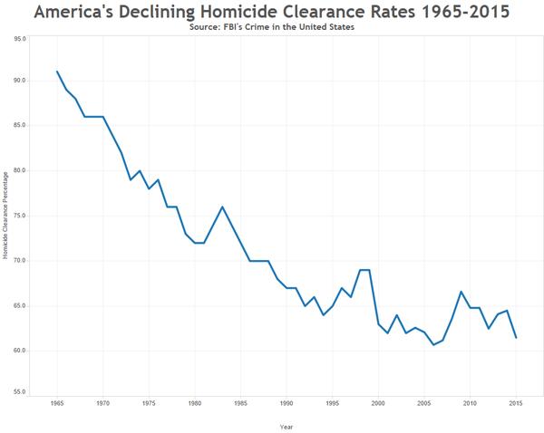 La tasa de esclarecimiento policial de los homicidios ha bajado sin pausa desde la década de 1960, ilustra un cuadro de MAP.