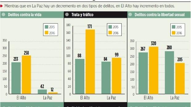 El Alto, encima del promedio de Latinoamérica en homicidios