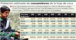 Cifra de Romero muestra 133% de aumento en consumo de coca