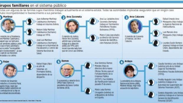 10 autoridades tienen parientes trabajando en el sector público
