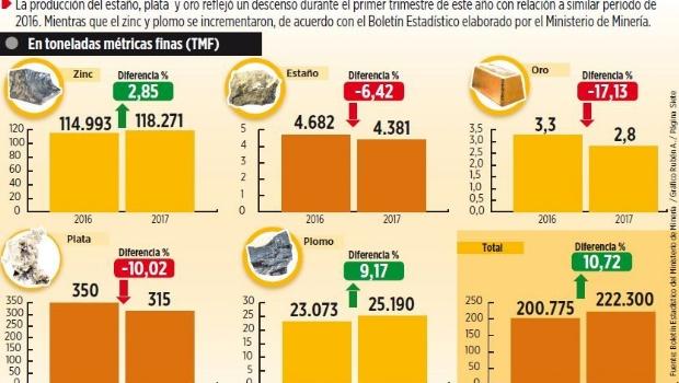 Cae producción de estaño, oro y plata, y aumenta zinc y plomo