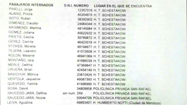 Lista de los que se encuentran internados