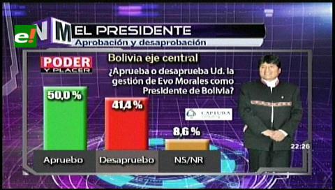El 50% de los encuestados aprueba la gestión de Evo Morales