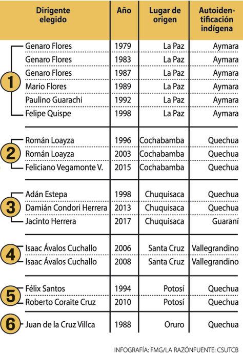 Infografía: Ejecutivos nacionales de la CSUTCB