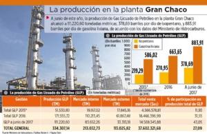 Gran Chaco produjo 334.307 t de GLP, un 23% de su capacidad