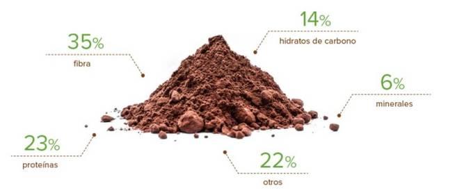 Composición del cacao.