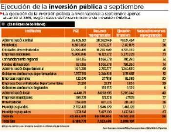 Ejecución de la inversión pública llega sólo al 38%