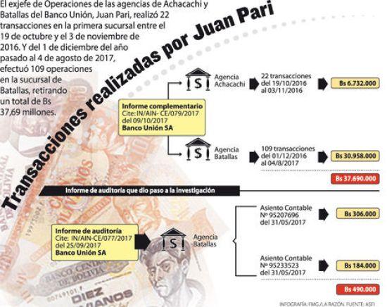 Infografía: Transacciones realizadas por Pari. Fuente: ASFI
