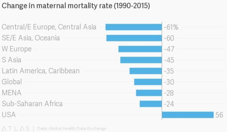 Cambios en la tasa de mortalidad materna entre 1990 y 2015: en América Latina y el Caribe bajó un 35%, mientras que en EE.UU. subió un 56%. (Quartz)