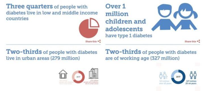 Las tres cuartas partes de la gente con diabetes vive en países de ingresos bajos y medios; Más de un millón de niños y adolescentes tiene diabetes de Tipo 1; Dos tercios de la gente con diabetes vive en áreas urbanas (279 millones); Dos tercios de la gente con diabetes está en edad laboral (327 millones)