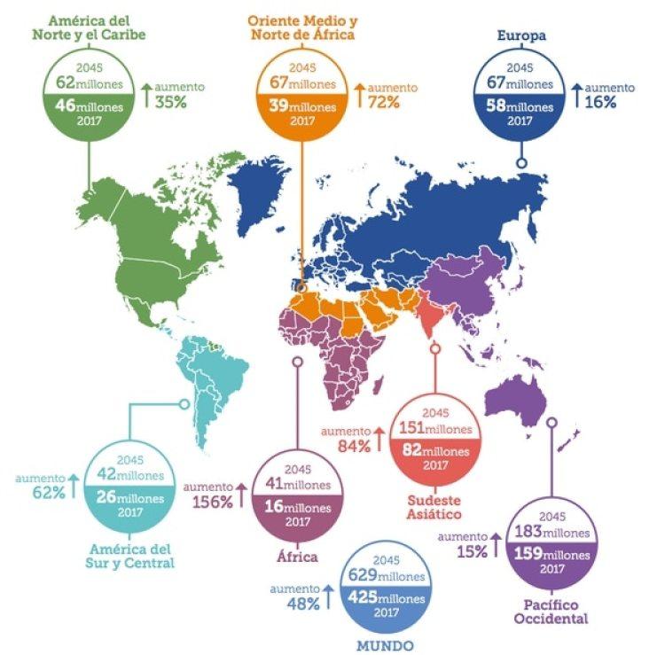 El Atlas de la Diabetes muestra cuántas personas sufren la enfermedad hoy (425 millones en el mundo) y cuántas se estima que la sufrirán en 2045 (629 millones), por regiones. (FID)