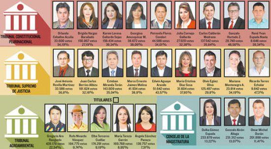 Las nuevas autoridades del Órgano Judicial y del Tribunal Constitucional Plurinacional