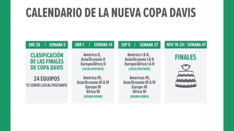 El cronograma de la nueva Copa Davis