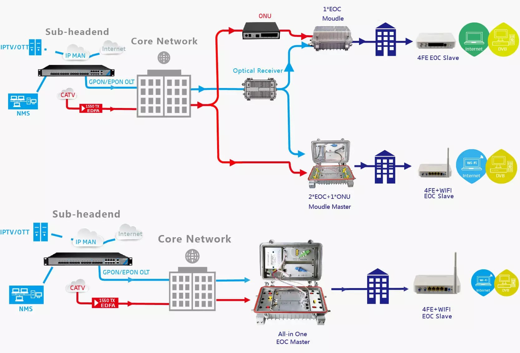 hight resolution of eoc wifi slave solution