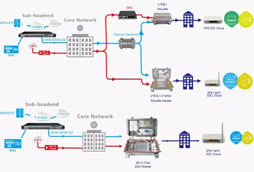 small resolution of eoc wifi slave solution