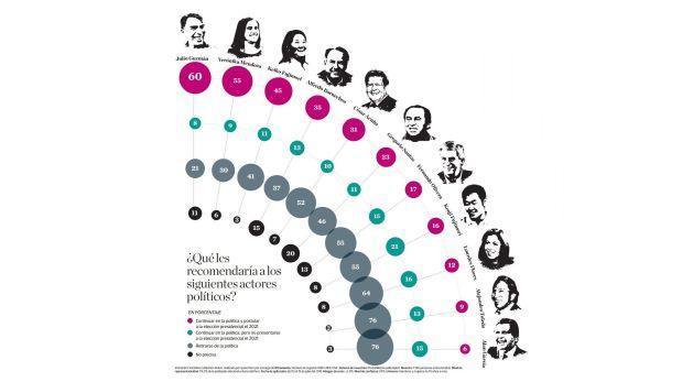 Encuesta Ipsos: ¿Quiénes deben seguir tentando la presidencia?
