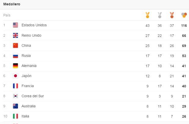 [Foto] Medallero Río 2016: ubicaciones de países en Juegos Olímpicos