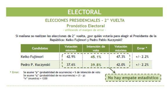Vea aquí los resultados del último simulacro de votación de la segunda vuelta electoral