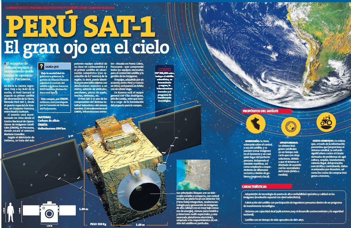 Image result for caracteristicas del PERUsat