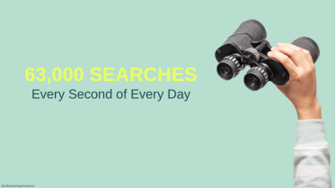 Arm holding up binoculars with text: '63,000 searches every second of every day' to illustrate how to show up in Google search results