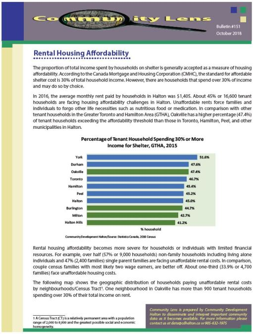 Community Lens #151 – Rental Housing Affordability