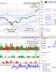 Stock chart overview the also month intraday overlay smart volume rh stockconsultant