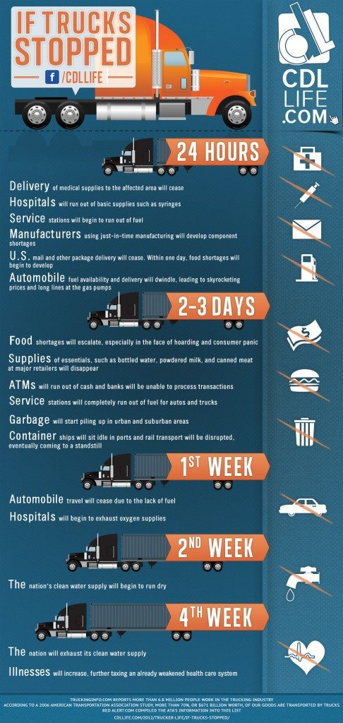 Infographic Trucking Industry Facts