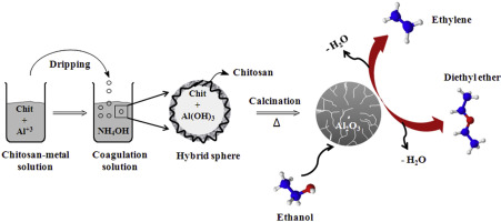 Simple synthesis of Al2O3 sphere composite from hybrid