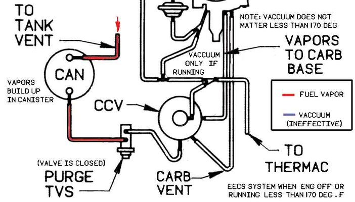 need help hooking up charcoal canister and purge valve on