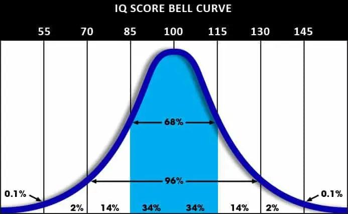 130 IQ Score & Percentile | IQ Test Prep