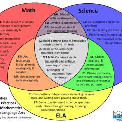 What Is Venn Diagram In Math Vz Sv6 Wiring Cte Online Resources Ngss
