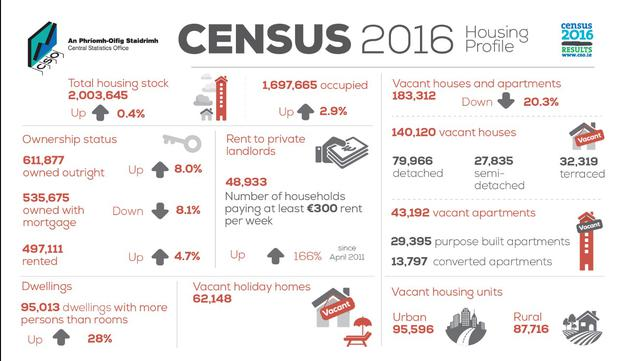 Image result for Housing census figures in Ireland paints a bleak picture?