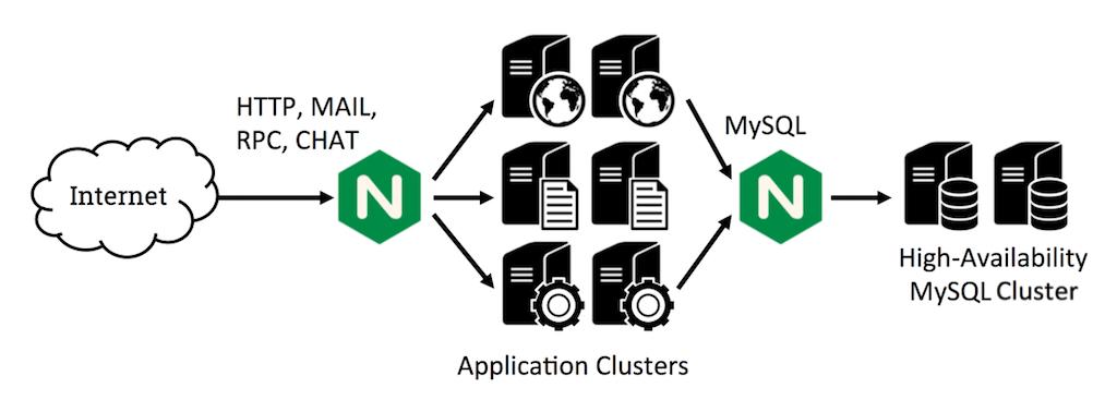 TCP Load Balancing in NGINX Plus R5
