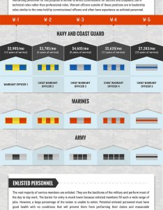 Military pay chart and rank also insignia scales rh militarytimechart