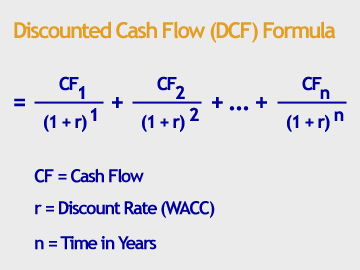 Formula to calculate discounted cash flow in excel tm lewin discount ...