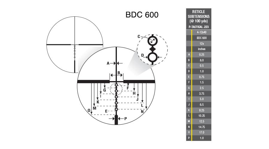 P-TACTICAL .223 4-12x40 BDC 600 from Nikon