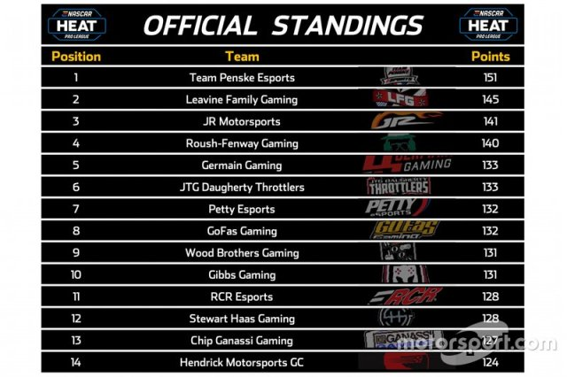 Updated Points Standings
