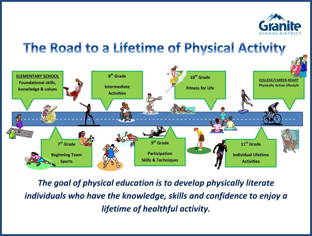 medium resolution of Physical Education