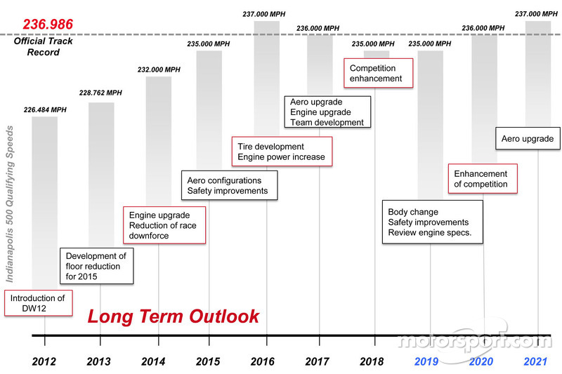 Long-term competition strategy and timeline at Long-term