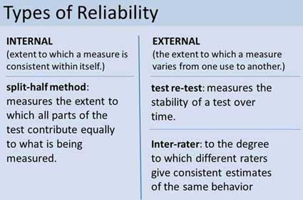 What Is Reliability? Simply Psychology