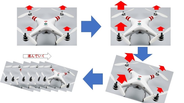 figure of drone movement
