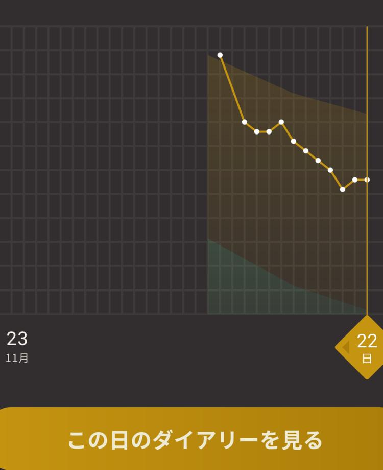 ライザップアプリの体重グラフ