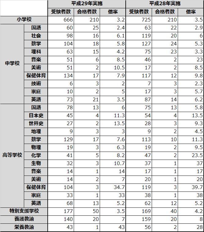 教員採用試験 岡山県 倍率