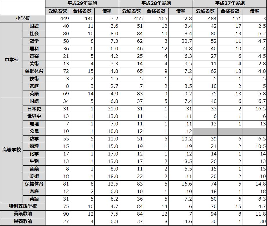 教員採用試験 香川県の倍率